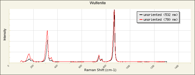 Wulfenite R050501 - RRUFF Database: Raman, X-ray, Infrared