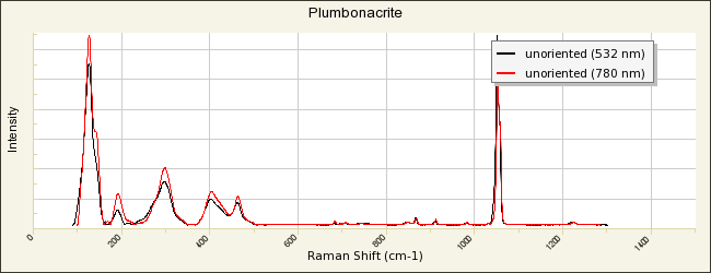 Plumbonacrite R130567 - RRUFF Database: Raman, X-ray, Infrared, and
